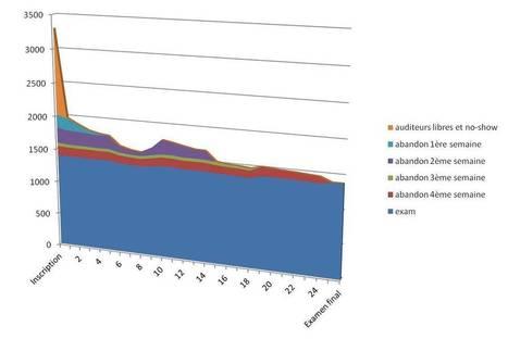 MOOC: ce que les taux d'abandon signifient | La révolution MOOC | EDTECH - DIGITAL WORLDS - MEDIA LITERACY | Scoop.it