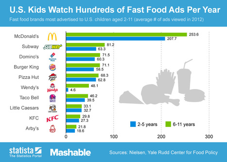 Fast food Infographics | Fast Food in American lifestyle and Culture | Scoop.it