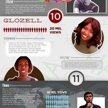 Youtube Sensations - Where Are They Now? | Visual.ly | Breaking Into The Video Blogging Industry | Scoop.it