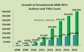 Smashwords: Smashwords Year in Review 2015 and Plans for 2016   Public Relations & Social Media Insight   Scoop.it