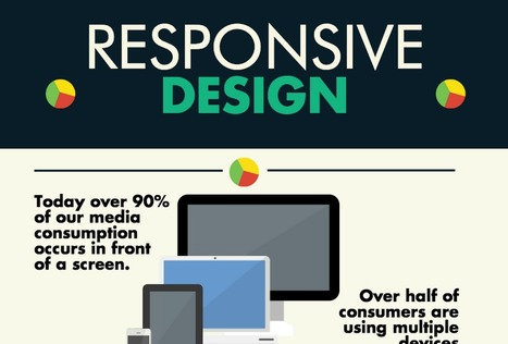 Why Responsive Design Should Be One of Your Top Priorities | Inbound Marketing & Social Media News | Scoop.it