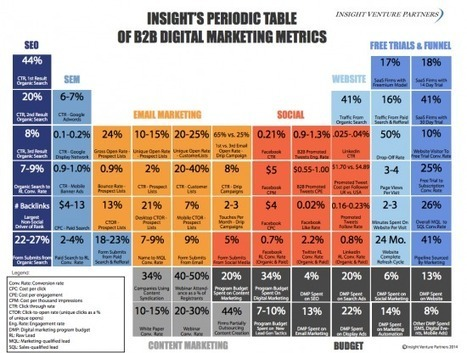 Industry standards: How do you measure up to the Periodic Table of B2B Digital ... - Tnooz | Social Media | Scoop.it
