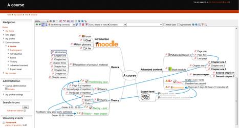 Moodle plugins: MindMap Course Format | Moodle-iscious! | Scoop.it