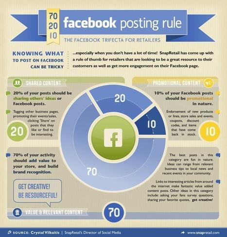 La règle des 70/20/10 sur les réseaux sociaux [... | CDI RAISMES - MA | Scoop.it