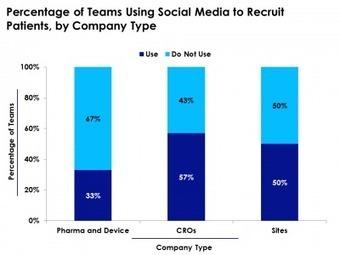 Leveraging Social Media in Clinical Trial Patient Recruitment   Clinical Trial Recruitment and Social Media   Scoop.it