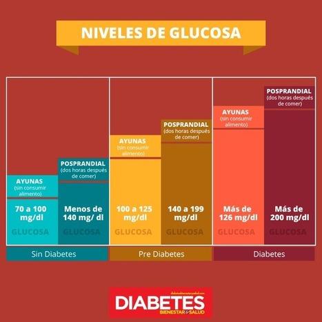 ¿Cuáles son los niveles óptimos de glucosa? - Diabetes, bienestar y salud | Diabetes tipo II y como cuidarse | Scoop.it