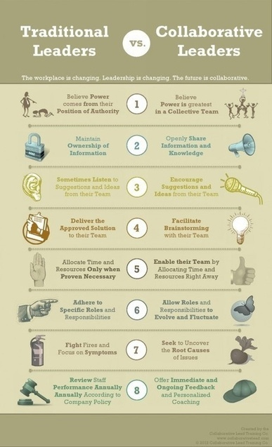 Traditional vs Collaborative Leadership | Phys Ed | Scoop.it