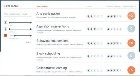 Onderwijsgrafiek #715 - Wat werkt in onderwijs? | Onderwijs in Grafieken | Gelukkig voor de klas | Scoop.it
