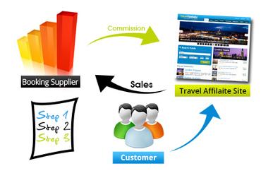Business Explained - Travelerrr.com | How to Earn Money | Scoop.it