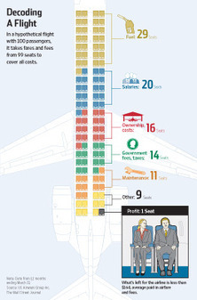 How Airlines Spend Your Airfare | Business Brainpower with the Human Touch | Scoop.it