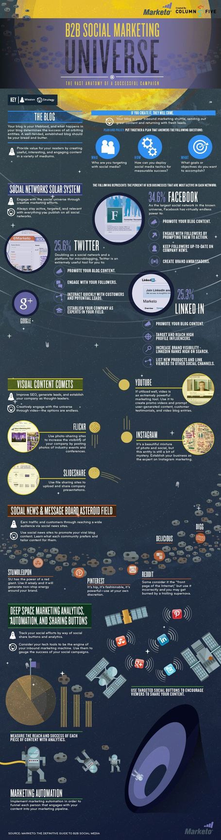 Top Major Planets of Social Media B2B Business Universe | Infographics | All Infographics | Scoop.it