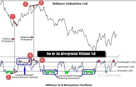 Oscilador Larry Williams | Trading | Scoop.it