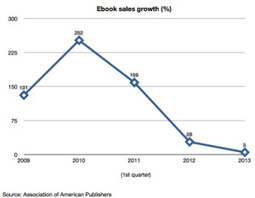 Ebook sales flattening? — Tech News and Analysis - GigaOM | Ebook and ebook technology | Scoop.it