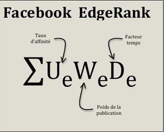Facebook : les jours propices à la publication d'informations, par secteur d'activité | Internet n' aura plus de secrets pour moi | Scoop.it