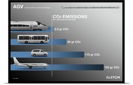 Le dispositif d'affichage CO2 entre en vigueur dans les transports | La ville en mutation | Scoop.it
