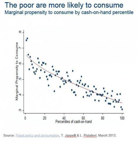 """The Definitive Rich Vs Poor Chart: """"The Rich Hold Assets, The Poor Have Debt"""" 