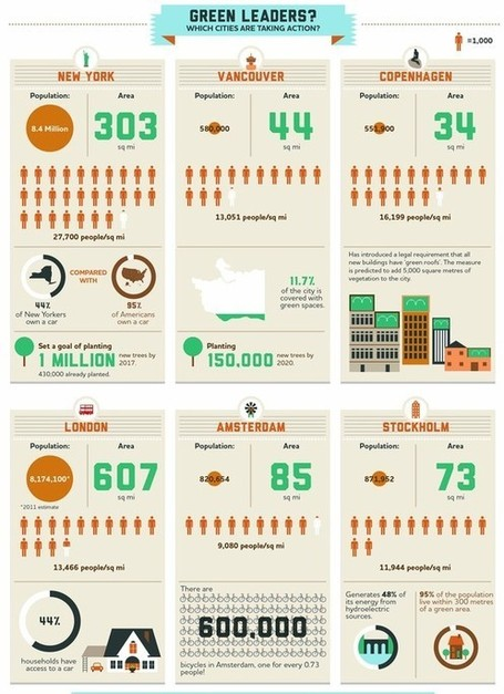An Infographic Breakdown Of The World's Greenest Cities | EFL General Teaching Resources | Scoop.it