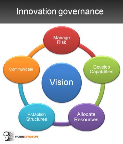 6 key elements in effective innovation governance - Trends in the Living Networks   LQ - Innovation et productivité   Scoop.it
