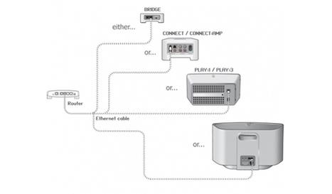 Sonos va abandonner l'obligation d'utiliser un Bridge | iObjets | Objets Connectés | Scoop.it