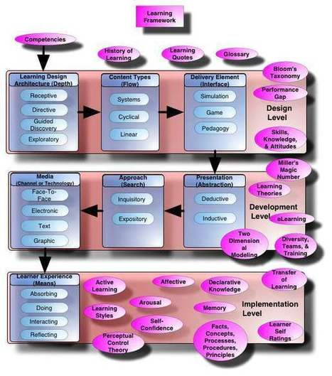 Learning Concept Map | Aprendizaje y redes abiertas. | Scoop.it
