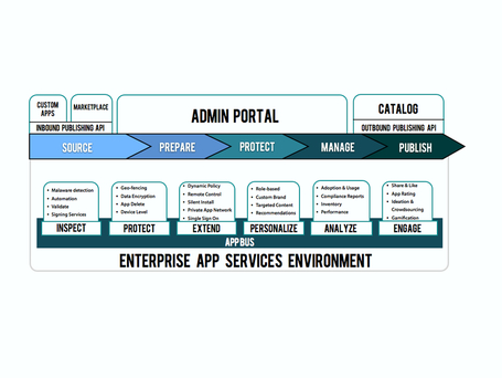 "Apperian Rolls Out New Mobile Application Lifecycle Management Architecture | L'impresa ""mobile"" 