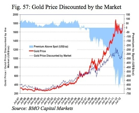 Hathaway - Gold To Hit New All-Time Highs, Despite Pullbacks | Gold and What Moves it. | Scoop.it