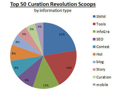 What Makes Content Sticky? Curation Revolution Top Content Report | BI Revolution | Scoop.it