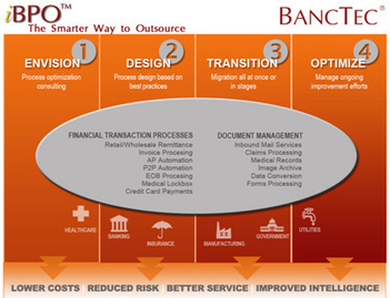 BancTec – iBPO – The Smarter Way to Outsource | Service Provider ... | Business Critical Document Outsourcing | Scoop.it