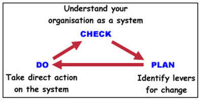 About Systems Thinking | Complex systems and projects | Scoop.it