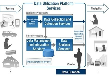 The Next Big Thing In Big Data: BDaaS | Big Data Analysis in the Clouds | Scoop.it