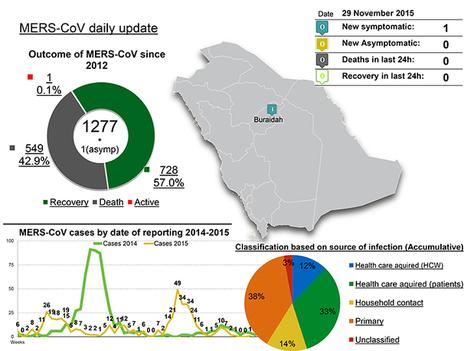 Saudi Arabia - 1 new Coronavirus MERS case, November 29, 2015 - FluTrackers   MERS-CoV   Scoop.it