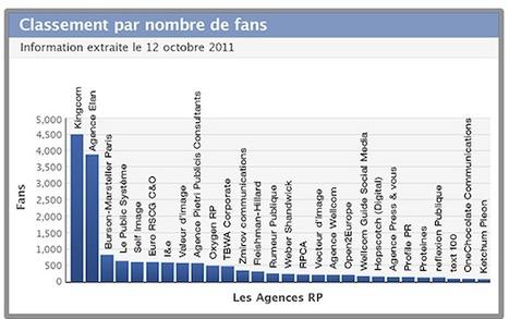 [Infographies] Le classement des agences RP sur les réseaux sociaux | FrenchWeb.fr | Tendances, technologies, médias & réseaux sociaux : usages, évolution, statistiques | Scoop.it