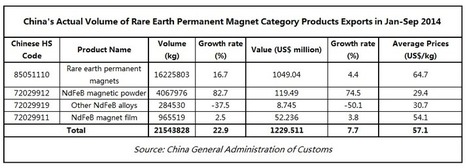 China's 2014 exports of rare earth permanent magnet expects to reach a new high - InvestorIntel   starke Neodym Magnete im Magnetshop günstig kaufen ?   Scoop.it