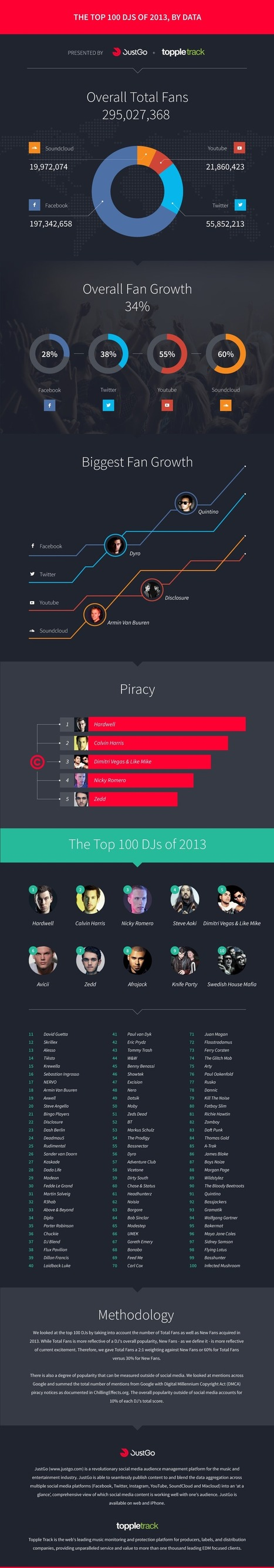 Breaking It Down: The Most Popular DJs According to Social Media Data | esounds | Scoop.it