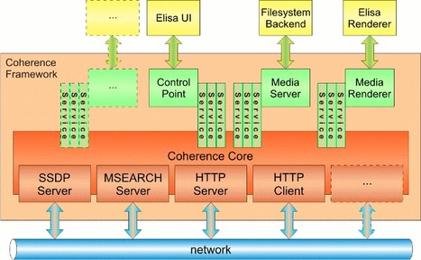 DLNA/UPnP Linux Server with Coherence | Embedded Systems News | Scoop.it