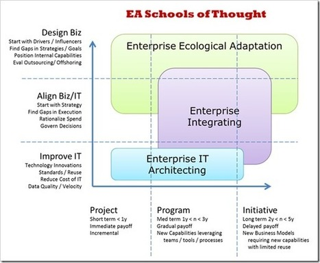 » The 3 Methodologies of Enterprise Architecture The Technology Cafe – Social Media, Technology News, Gadget and Gaming Reviews and Viral Videos | The Enterprise Architecture Daily | Scoop.it