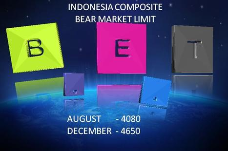 INDONESIA COMPOSITE :: BEAR MARKET LIMIT 2013 | B.E.T News | Scoop.it