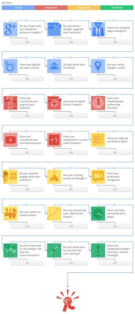 The Small Business Guide To Google+ [Interactive]   Time to Learn   Scoop.it