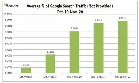 """Disappearing Referral Data? Google's """"Not Provided"""" Referrals Growing Strong In Percentage   Curation Revolution   Scoop.it"""