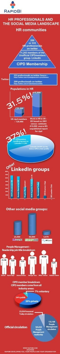 [INFOGRAPHIC] HR Professionals And The Social Media Landscape | INFOGRAPHICS | Scoop.it