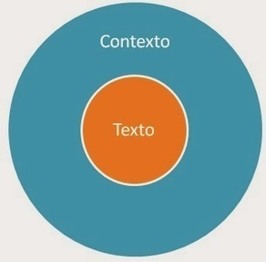 Manual del Investigador: El Estado del Arte: El texto y el contexto | El rincón de mferna | Scoop.it