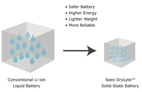Seeo - DryLyte™ - Solid-state battery | Stockage d'énergie | Scoop.it