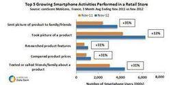 Que font les clients en magasin avec leur mobile en France ? Une étude  comScore | M-CRM & Mobile to store | Scoop.it
