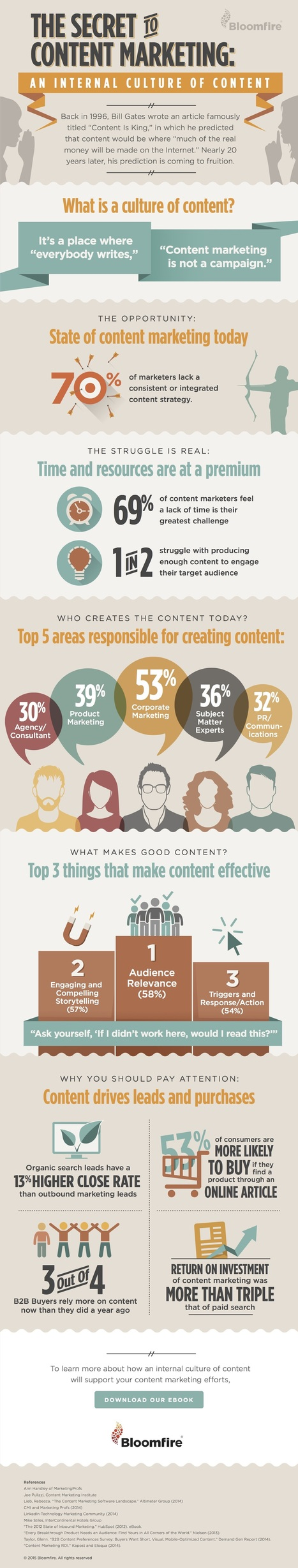 INFOGRAPHIC: The Secret to Content Marketing | MarketingHits | Scoop.it