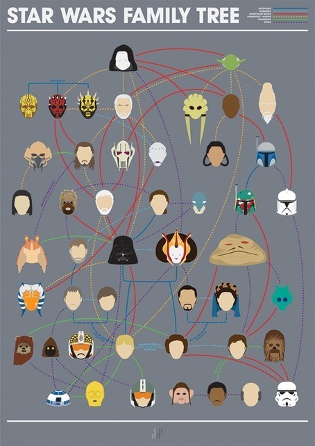 'I am your Father!' New Star Wars family tree | Graphic design | Creative Bloq | Interactive Design Daily | Scoop.it