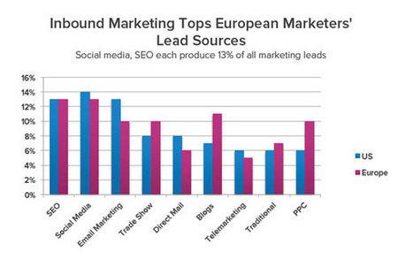 Classement des meilleures sources de lead en Inbound Marketing   Institut de l'Inbound Marketing   Scoop.it
