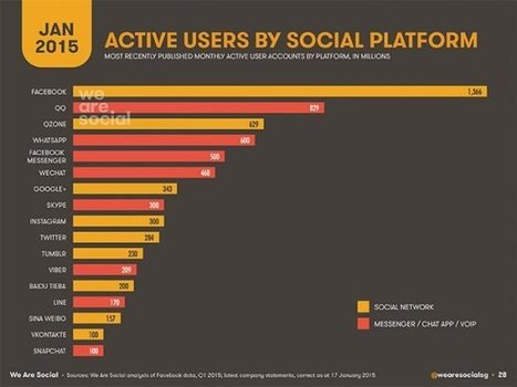 Social Media e Internet 2015, uno sguardo all'Italia - AgoraVox Italia | web mkt | Scoop.it