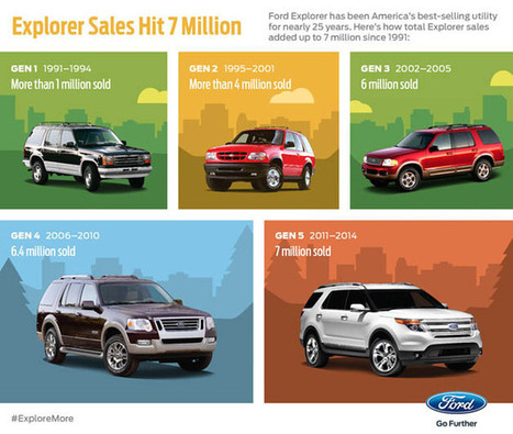 Ford sells 7-millionth Explorer in America | Mikes Auto News | Scoop.it