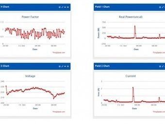 ESP8266 IoT Energy Monitor | Arduino, Netduino, Rasperry Pi! | Scoop.it