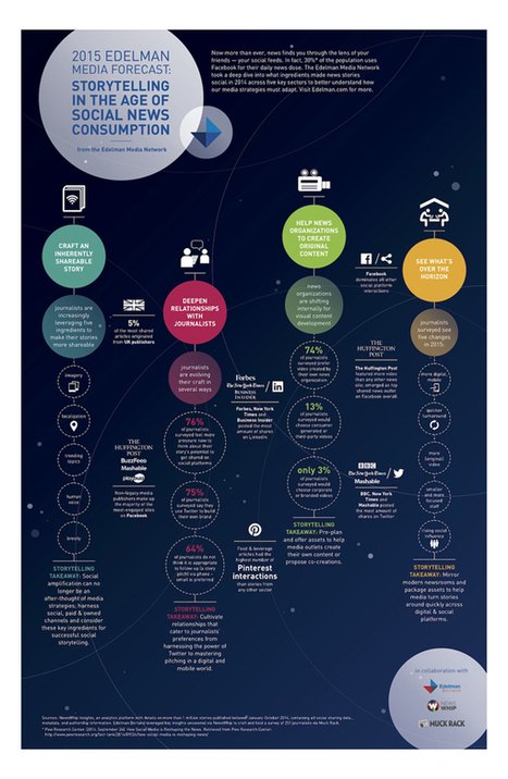 Culture RP » Infographie: le Storytelling à l'âge du social média. | e-Pharma & Social Media | Scoop.it
